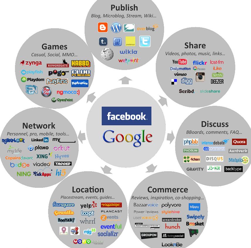 Social media landscape 2011 1024 x 769 321 kb jpeg social media