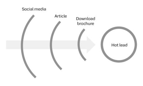 3 layers social media